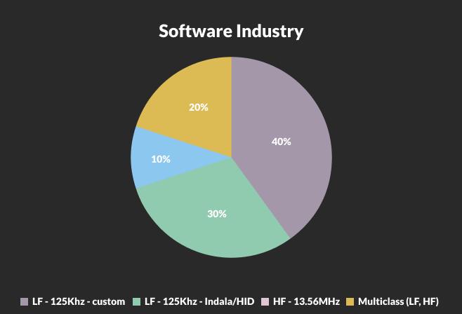 software industry credential breakdown