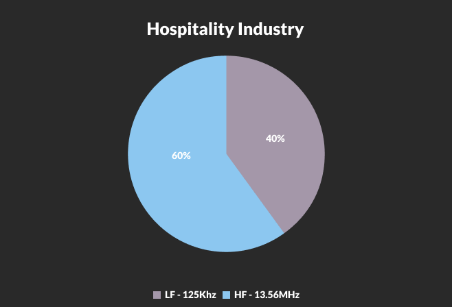 hospitality industry credential breakdown