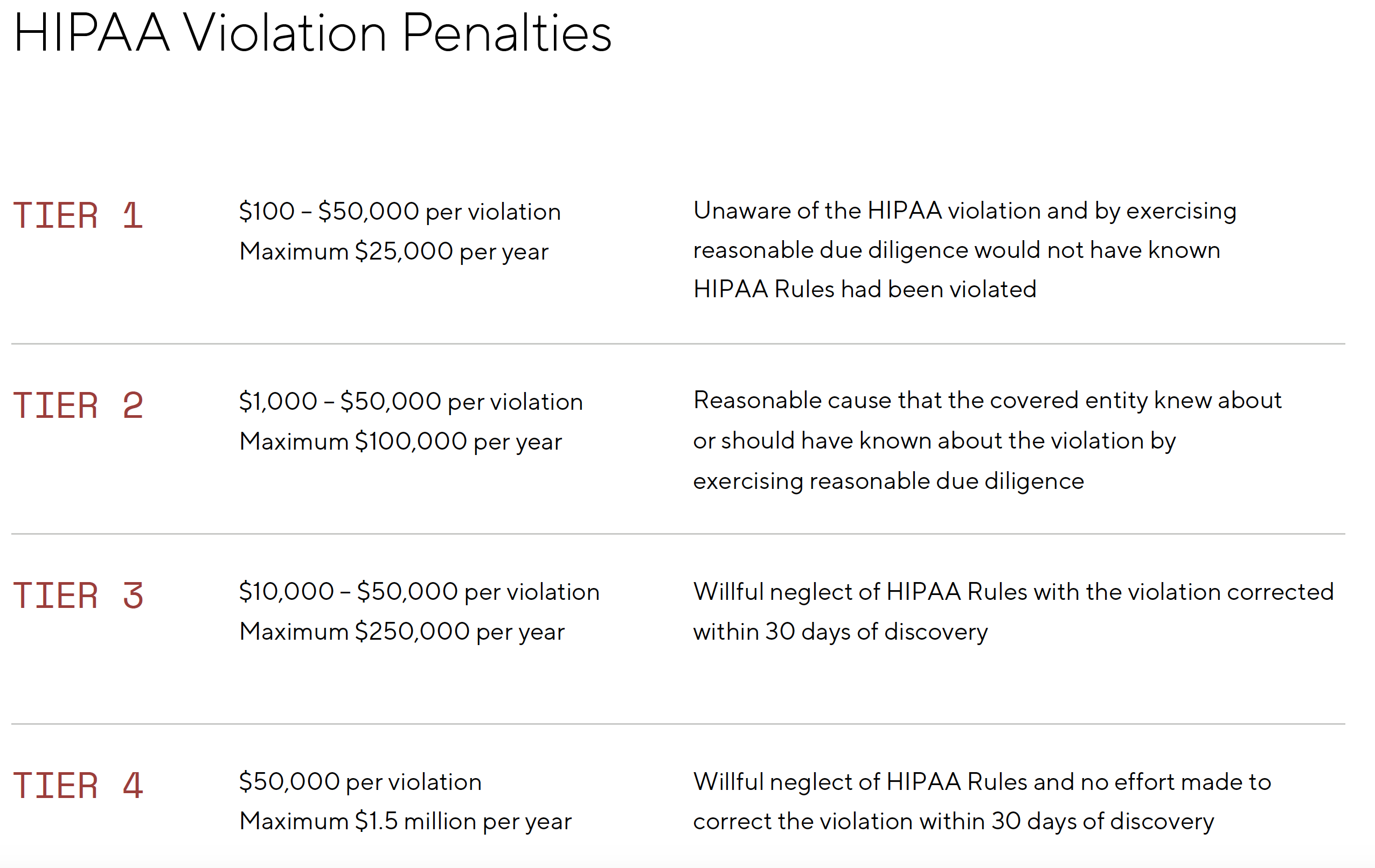 HIPAA Violation Penalty Conditions and Amounts