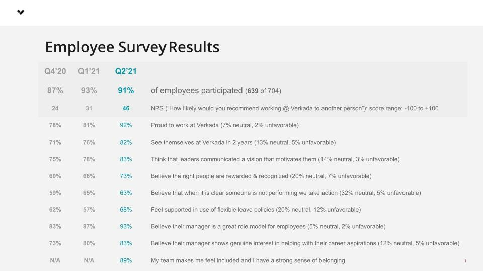 verkada culture survey